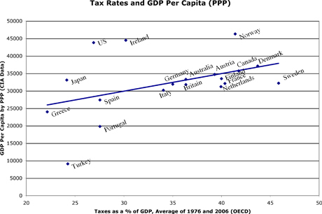 taxes_vs_gdp_percap_ppp
