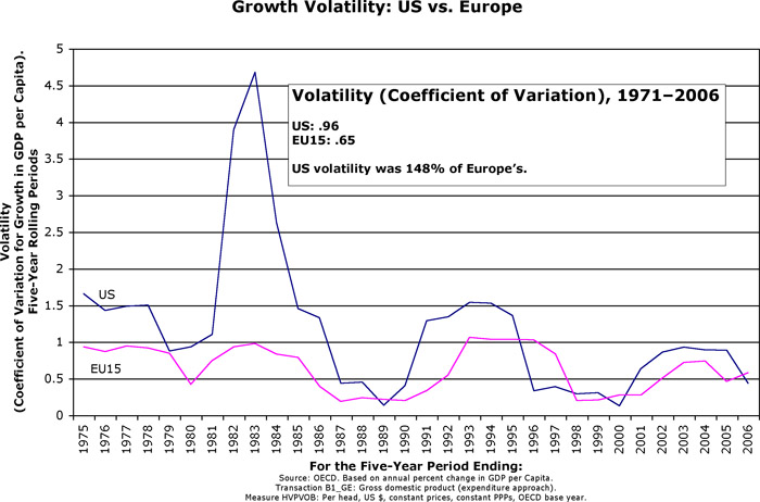 growth volatility large