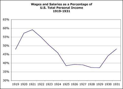 20s wages and salaries