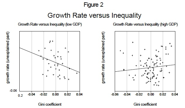 growth and inequality barro