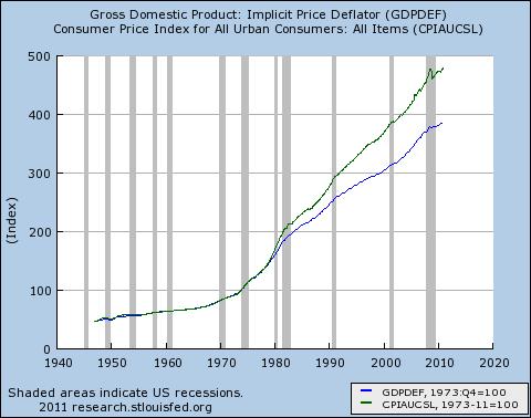 GDP Deflator and CPI