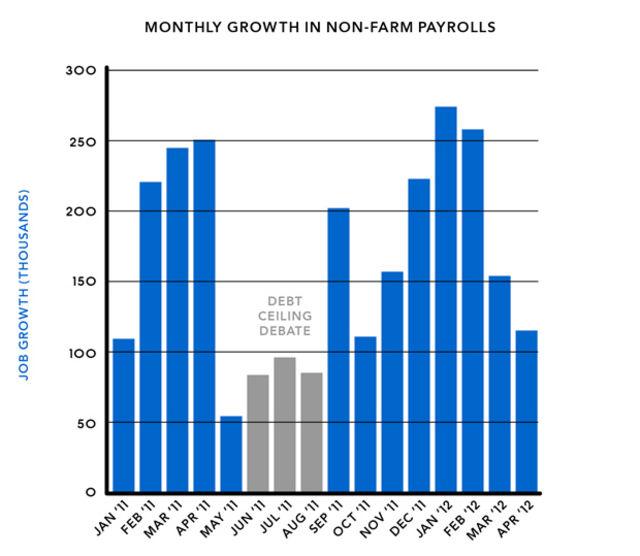 Non-Farm Payrolls: Image - Bloomberg