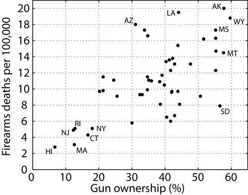 Scientific American's gun error