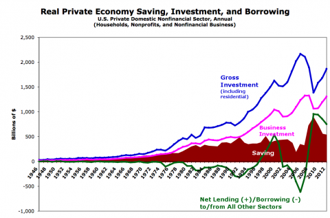 Saving, Investment, and Lending in the Real Economy (Graphs). S=I?
