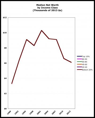 scf poor graph